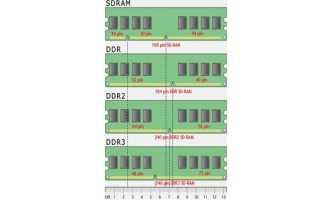 Выбираем оперативную память: характеристики, спецификация и особенности