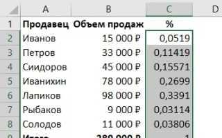 Все способы расчета процента в Microsoft Excel – формулы и примеры использования