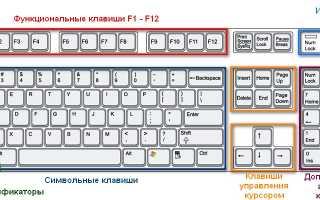 Клавиатура компьютера: раскладка, клавиши, символы и знаки