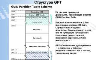 Как из под Windows xp увидеть данные с диска GPT