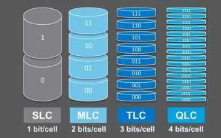 Срок службы SSD-дисков