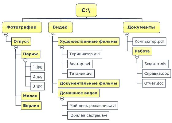 katalog_structure.png