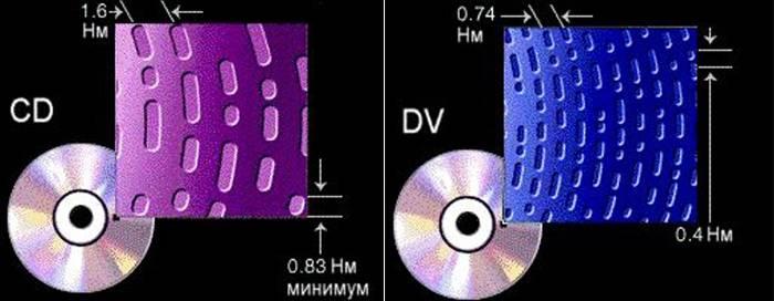 Plotnost-i-objom-diskov.jpg