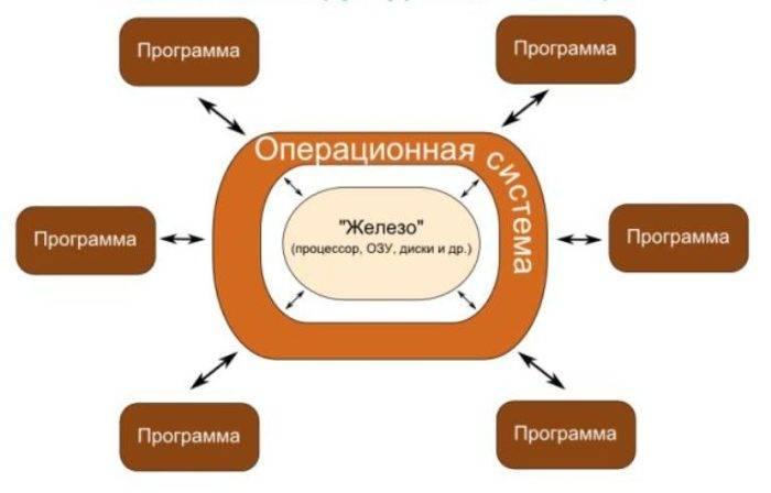 Uproshhennaja-shema-logicheskoj-struktury-kompjutera-e1531393391194.jpg