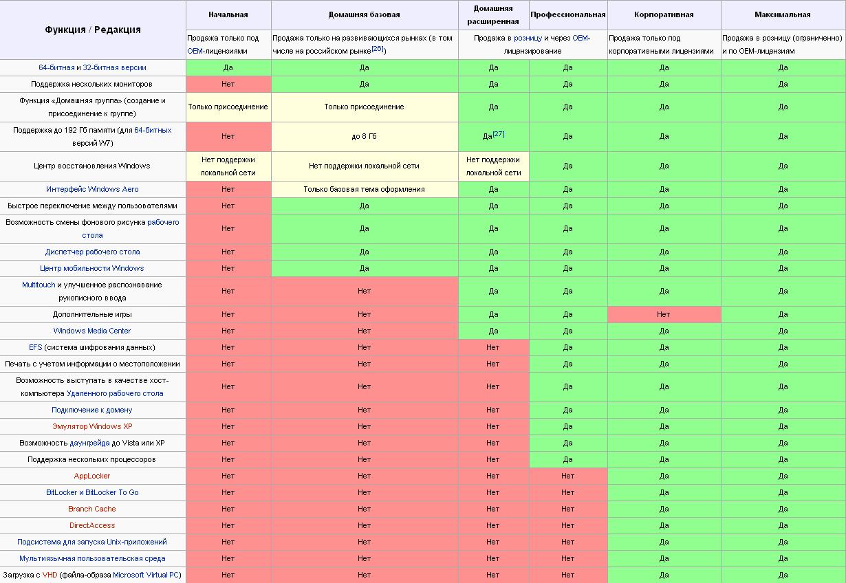 Windows-7-таблица.png?fit=1230%2C848