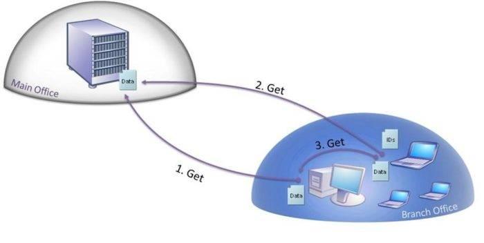 Windows-branchcache-sozdajot-kjesh-lokalnoj-seti-e1528219570991.jpg