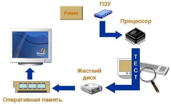 Poryadok-zagruzki-operatsionnoj-sistemy--e1523555383451.jpg