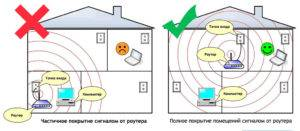 Pravilnoe-raspolozhenie-routera-v-pomeshhenii-300x131.jpg