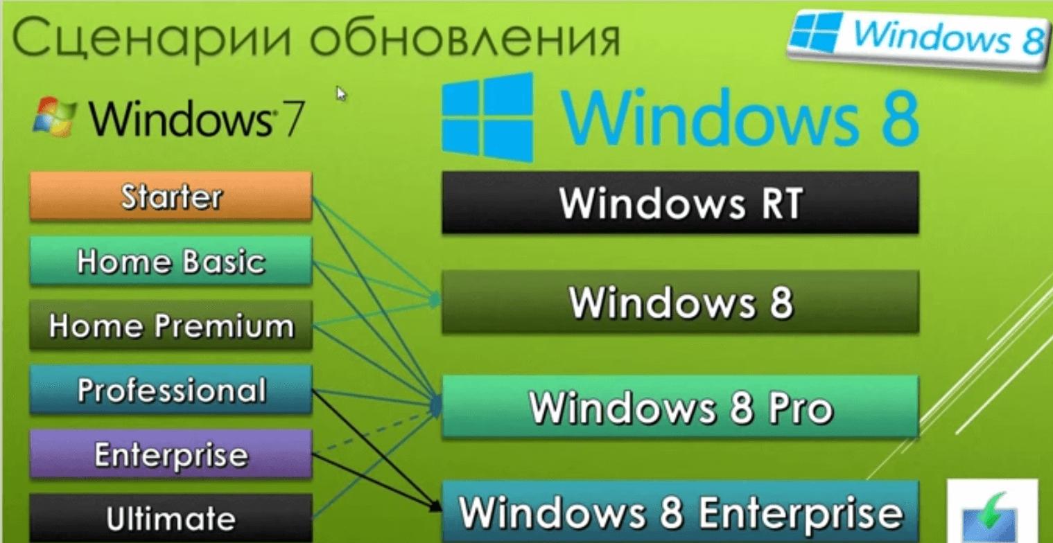 kak-obnovit-windows-7-do-windows-8.1-0-1.png