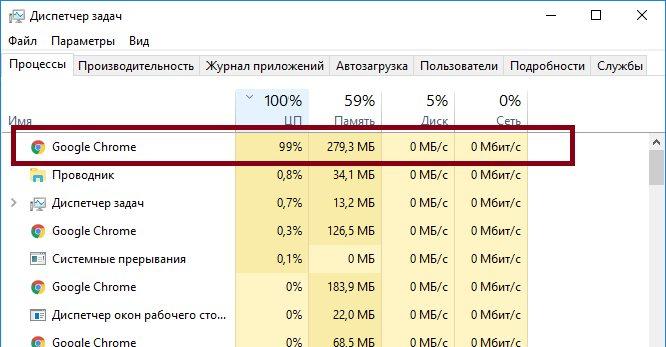 google-chrome-gruzit-protsessor-na-100.jpg