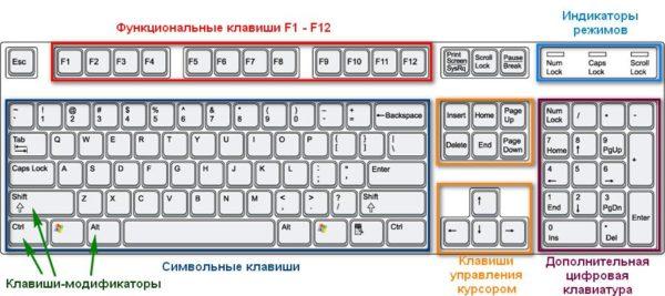 Klavishi-klaviatury-po-funktsional-ny-m-gruppam-e1524435297966.jpg