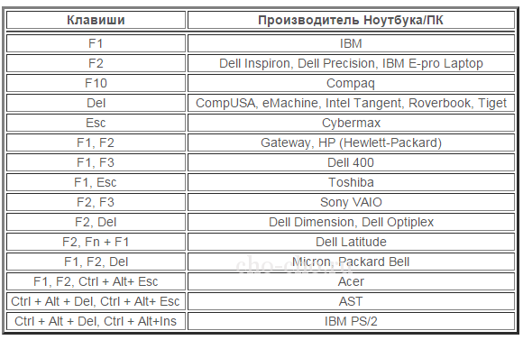 kak-zajti-v-windows-7-v-bios.png
