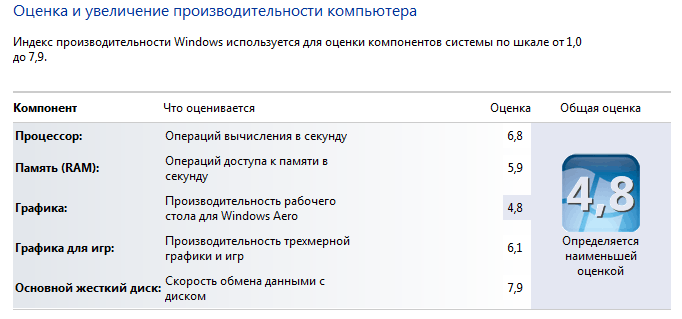 Indeks-proizvoditelnosti-Vindovs.png