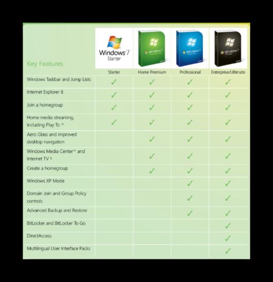 Otlichiya-tablitsa-versiy-Windows-7.png