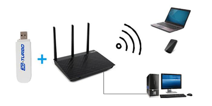 Использование 3g модема как источника сигнала