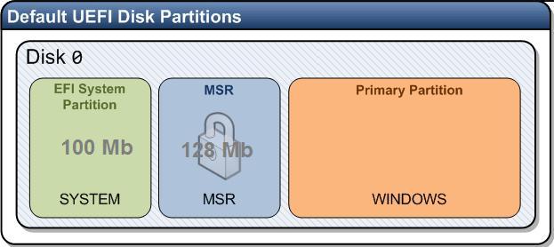 default-uefi-disk-partitions.jpg