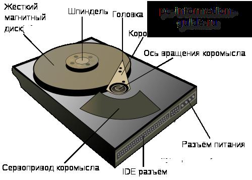 ustroistvo-zhestkogo-diska-kompiutera.png