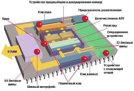 Primer-arhitekturyi-protsessora.png