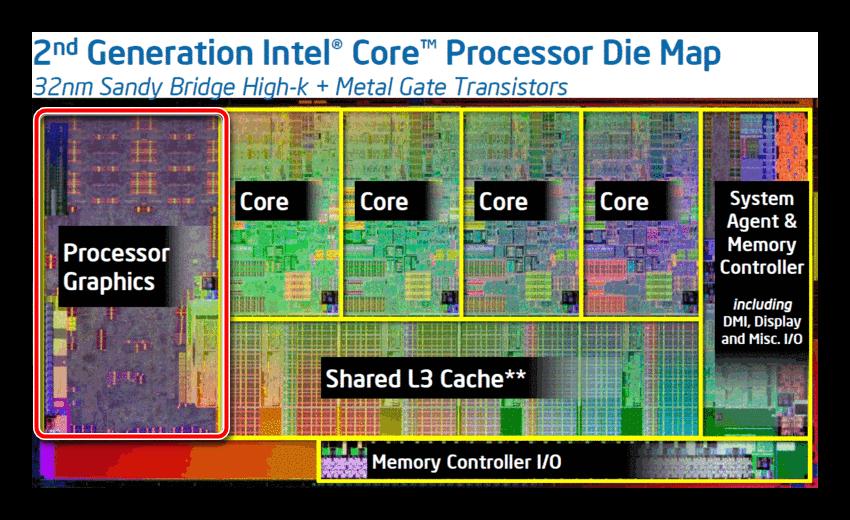Graficheskoe-yadro-CPU.png