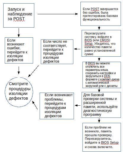 testirovanie_ustranenie_nepoladok_pamyati.jpg